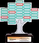 HPE Best Channel Initiative Award